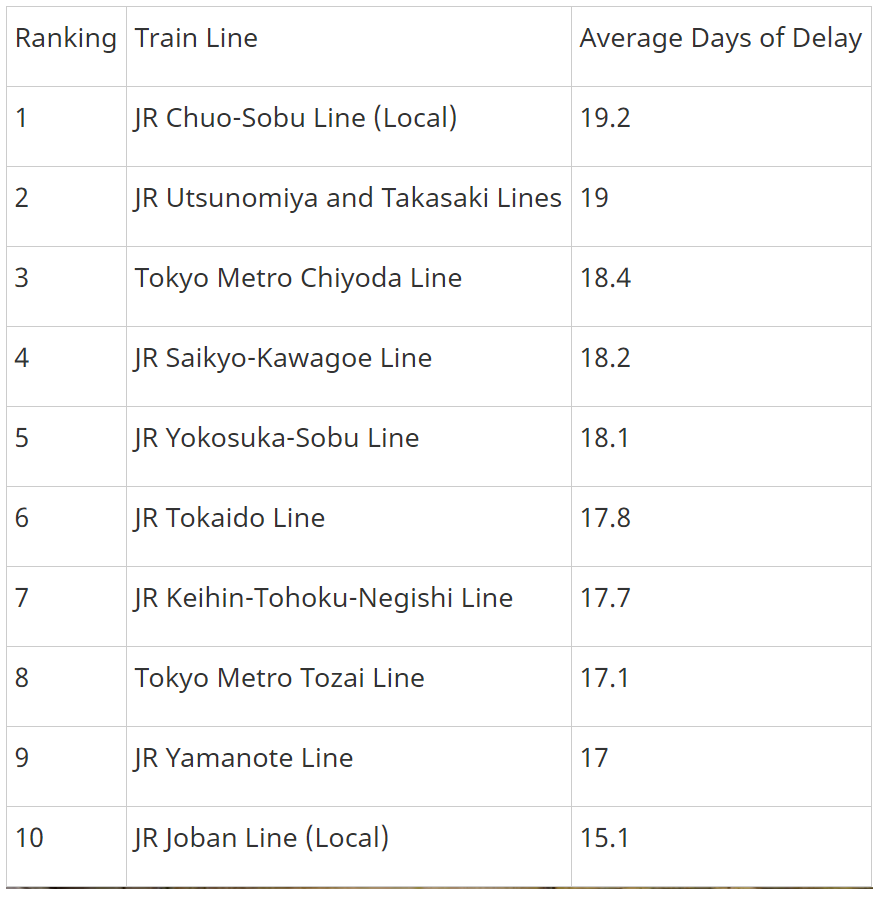 tokyo train average days of delay