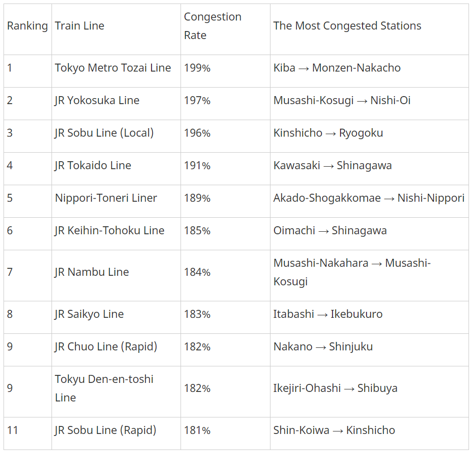 tokyo train congestion rate