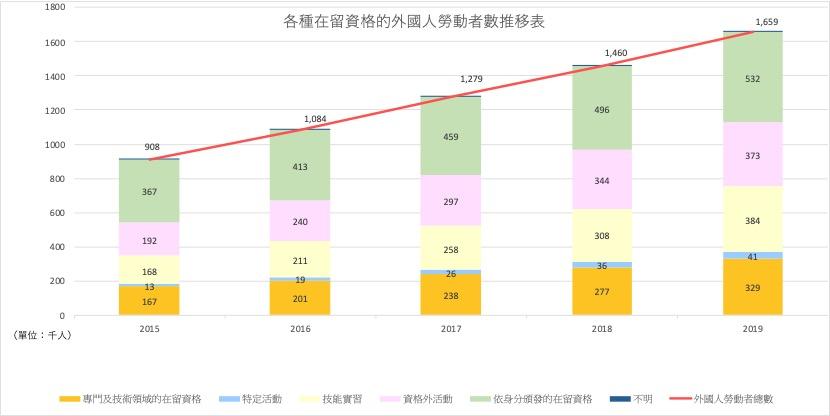 各種在留資格的外國人勞動者數推移