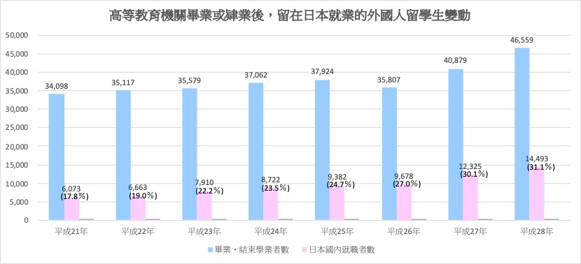 自高等教育機關畢業或肄業後,留在日本就業的外國人留學生比率