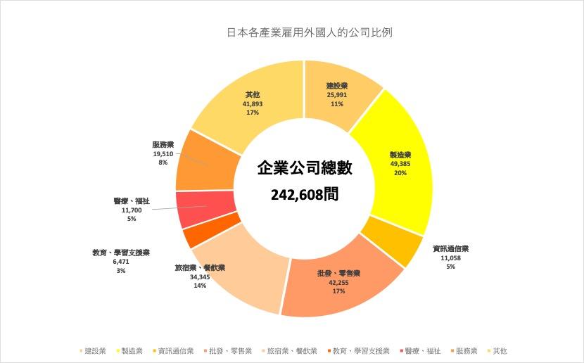 日本各產業雇用外國人的公司比例