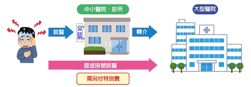 日本看診分級流程圖