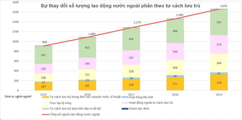 Sự thay đổi số lượng lao động nước ngoài phân theo tư cách lưu trú