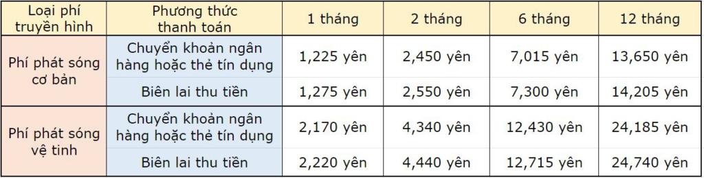 phí truyền hình NHK phân theo từng loại áp dụng từ tháng 10/2020
