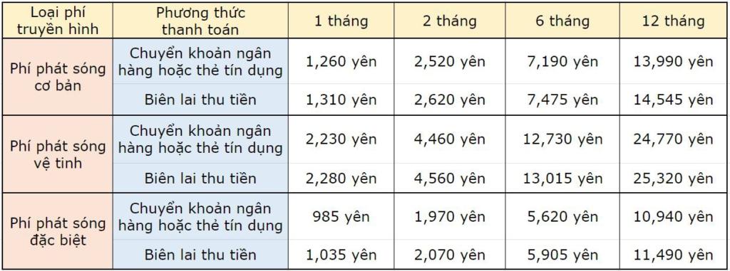 phí truyền hình NHK phân theo từng loại