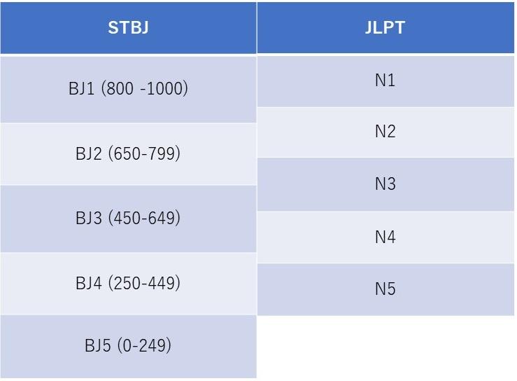 So sánh các cấp độ của kỳ thi STBJ và JLPT