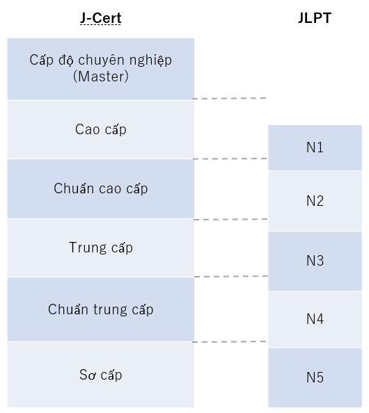So sánh các cấp độ của kỳ thi J-Cert và JLPT