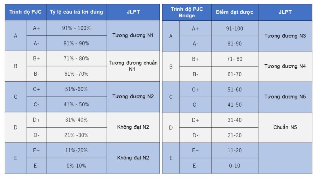 So sánh các cấp độ của kỳ thi PJC - PJC Bridge và JLPT