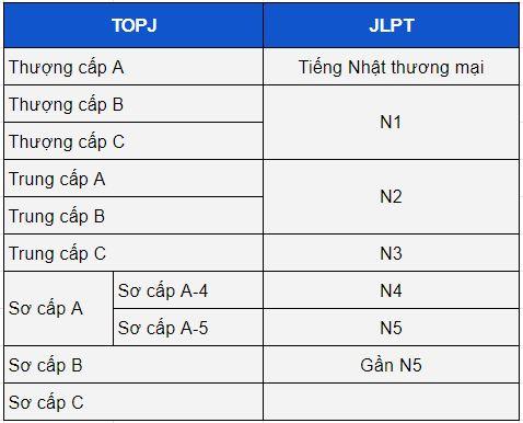 So sánh các cấp độ của kỳ thi TOP J và JLPT
