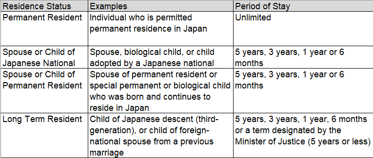 types of residence statuses based on personal status