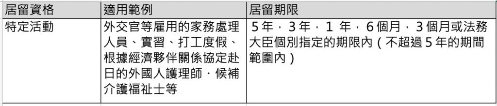 根據其受指定的活動認定是否可以勞動就業