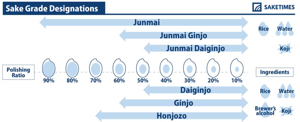 일본 술 분류