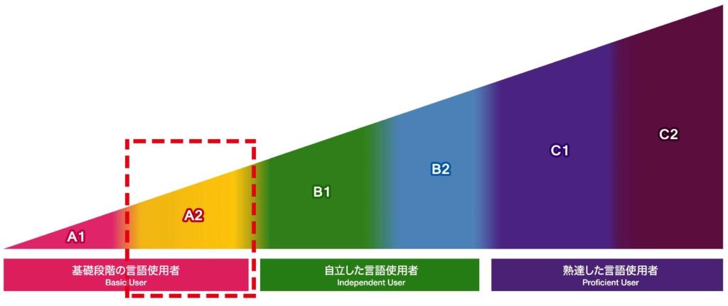 thang bậc đánh giá của JFT-Basic