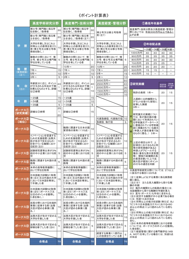 日本法務省入國管理局公開的高度人才評分標準積分表